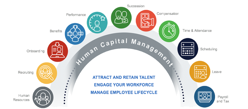 How HCM is Completely Changing HR and People Management